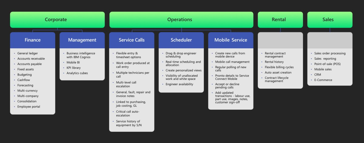 Field Service Management ERP Software Module Requirements Chart