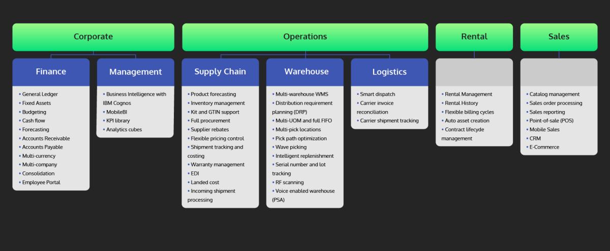 PSA Pronto Xi Distribution ERP Software Solution