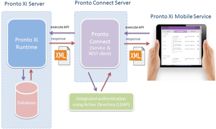 Pronto Xi ERP Software Mobile Service