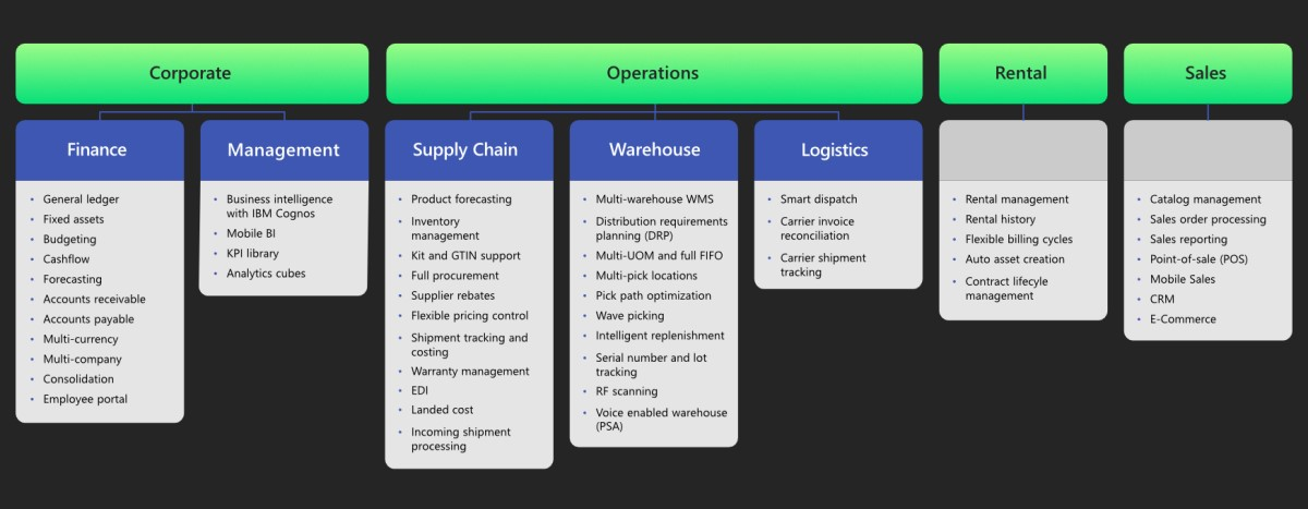 Wholesale-Distribution ERP Software Module Requirements Chart